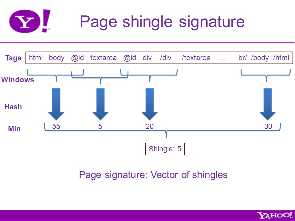 Page shingle signature html body @id textarea @id div /div /textarea … br/ /body /html Windows Hash Min Tags Page signature: Vector of shingles Shingle: 5 5552030
