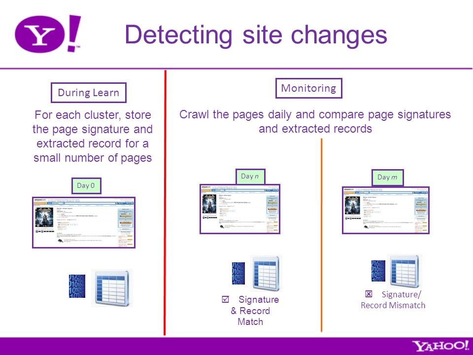 Detecting site changes During Learn For each cluster, store the page signature and extracted record for a small number of pages Monitoring Crawl the pages daily and compare page signatures and extracted records Day 0 Signature & Record Match Day n Signature/ Record Mismatch Day m