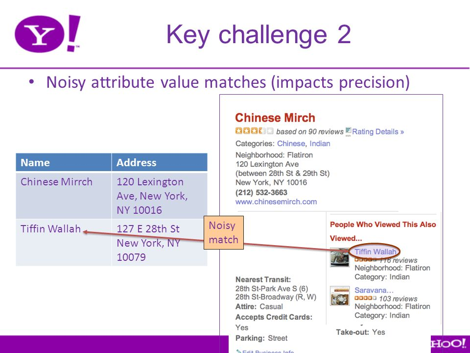 Key challenge 2 Noisy attribute value matches (impacts precision) NameAddress Chinese Mirrch120 Lexington Ave, New York, NY 10016 Tiffin Wallah127 E 28th St New York, NY 10079 Noisy match