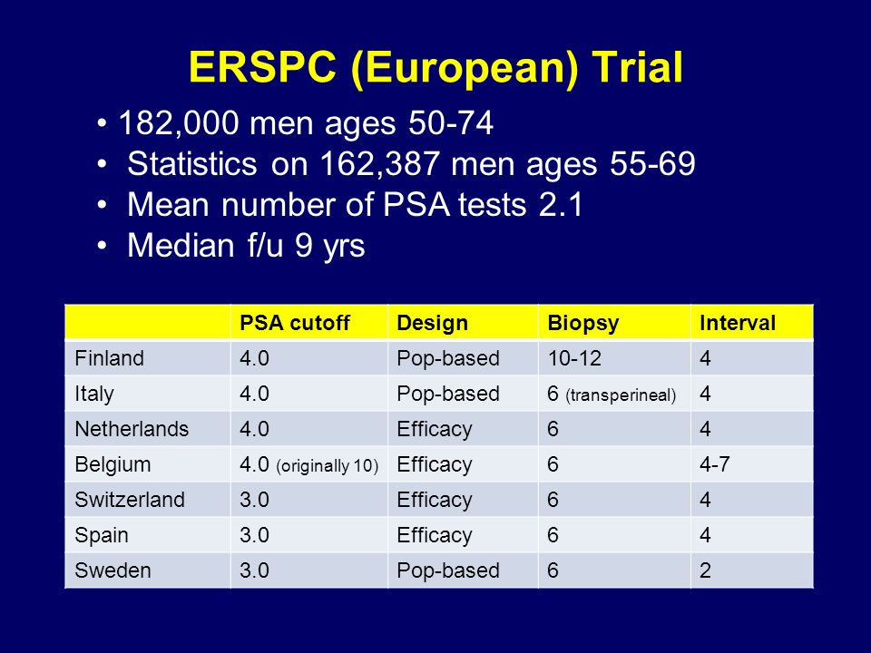 ERSPC (European) Trial 182,000 men ages 50-74 Statistics on 162,387 men ages 55-69 Mean number of PSA tests 2.1 Median f/u 9 yrs PSA cutoffDesignBiopsyInterval Finland4.0Pop-based10-124 Italy4.0Pop-based6 (transperineal) 4 Netherlands4.0Efficacy64 Belgium4.0 (originally 10) Efficacy64-7 Switzerland3.0Efficacy64 Spain3.0Efficacy64 Sweden3.0Pop-based62