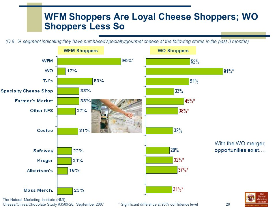 20 The Natural Marketing Institute (NMI) Cheese/Olives/Chocolate Study #3509-26; September 2007 WFM Shoppers Are Loyal Cheese Shoppers; WO Shoppers Less So (Q.8- % segment indicating they have purchased specialty/gourmet cheese at the following stores in the past 3 months) * Significant difference at 95% confidence level WFM ShoppersWO Shoppers With the WO merger, opportunities exist….