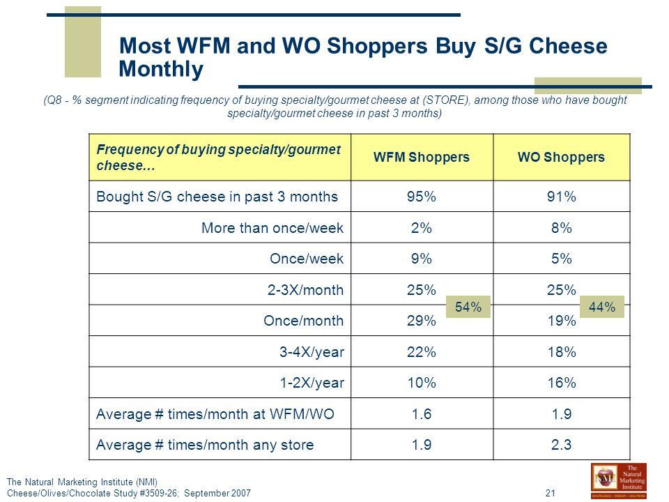 21 The Natural Marketing Institute (NMI) Cheese/Olives/Chocolate Study #3509-26; September 2007 Frequency of buying specialty/gourmet cheese… WFM ShoppersWO Shoppers Bought S/G cheese in past 3 months95%91% More than once/week2%8% Once/week9%5% 2-3X/month25% Once/month29%19% 3-4X/year22%18% 1-2X/year10%16% Average # times/month at WFM/WO1.61.9 Average # times/month any store1.92.3 Most WFM and WO Shoppers Buy S/G Cheese Monthly (Q8 - % segment indicating frequency of buying specialty/gourmet cheese at (STORE), among those who have bought specialty/gourmet cheese in past 3 months) 54%44%