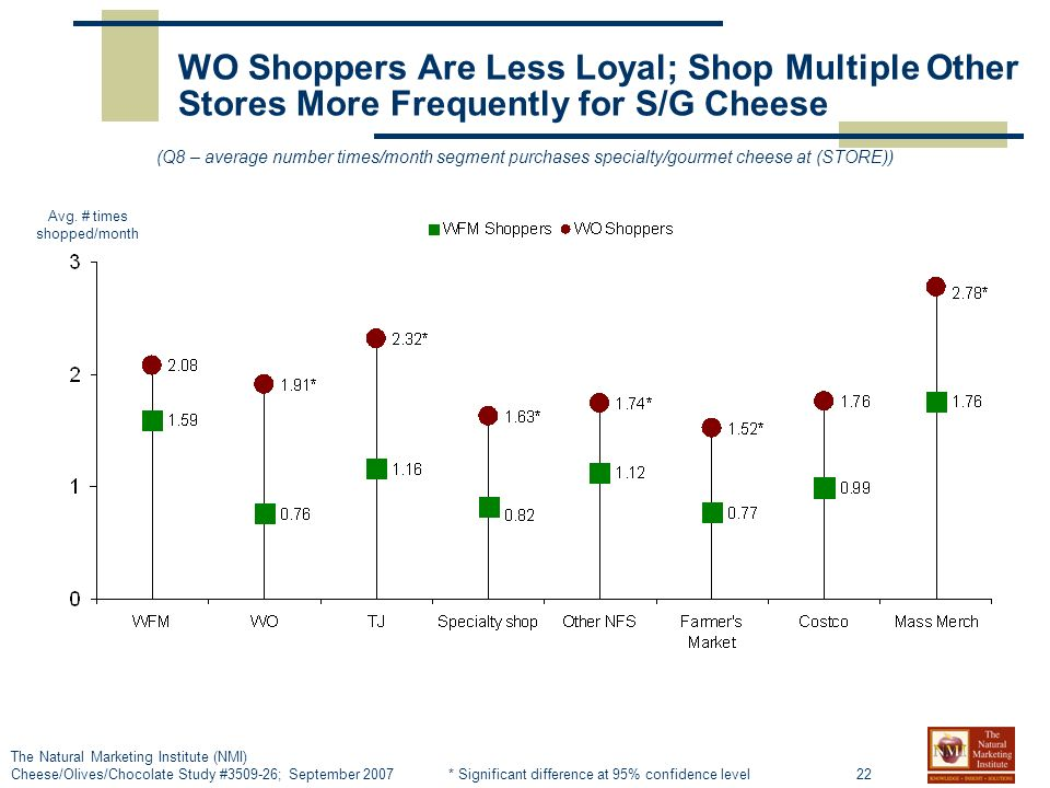 22 The Natural Marketing Institute (NMI) Cheese/Olives/Chocolate Study #3509-26; September 2007 WO Shoppers Are Less Loyal; Shop Multiple Other Stores More Frequently for S/G Cheese (Q8 – average number times/month segment purchases specialty/gourmet cheese at (STORE)) Avg.