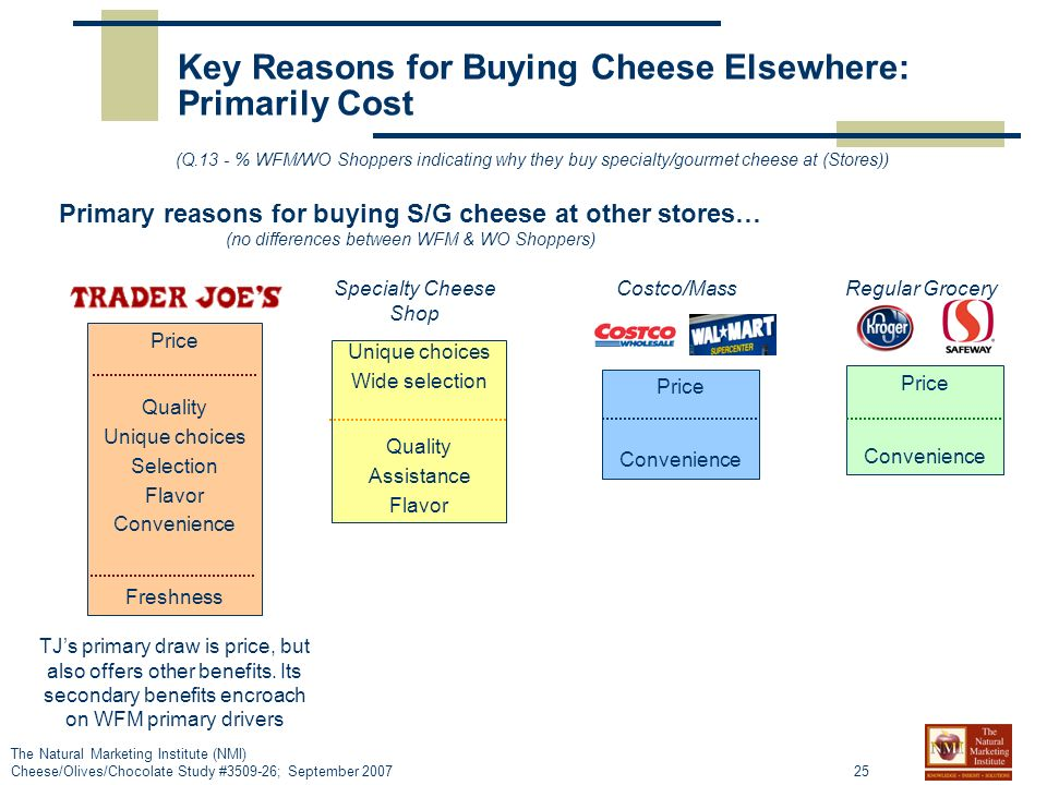 25 The Natural Marketing Institute (NMI) Cheese/Olives/Chocolate Study #3509-26; September 2007 Primary reasons for buying S/G cheese at other stores… (no differences between WFM & WO Shoppers) (Q.13 - % WFM/WO Shoppers indicating why they buy specialty/gourmet cheese at (Stores)) Price Quality Unique choices Selection Flavor Convenience Freshness Unique choices Wide selection Quality Assistance Flavor Key Reasons for Buying Cheese Elsewhere: Primarily Cost TJs primary draw is price, but also offers other benefits.
