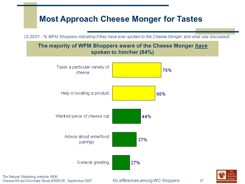 37 The Natural Marketing Institute (NMI) Cheese/Olives/Chocolate Study #3509-26; September 2007 Most Approach Cheese Monger for Tastes (Q.30/31 - % WFM Shoppers indicating if they have ever spoken to the Cheese Monger, and what was discussed) The majority of WFM Shoppers aware of the Cheese Monger have spoken to him/her (84%) No differences among WO Shoppers