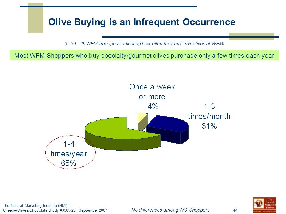 44 The Natural Marketing Institute (NMI) Cheese/Olives/Chocolate Study #3509-26; September 2007 Olive Buying is an Infrequent Occurrence (Q.39 - % WFM