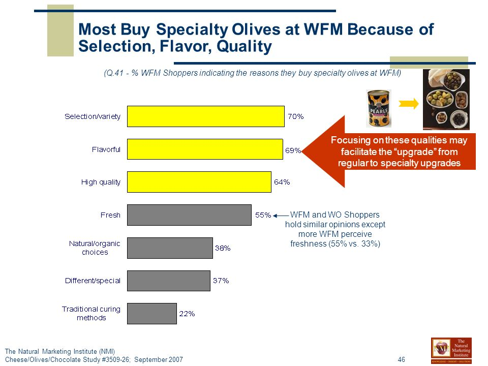 46 The Natural Marketing Institute (NMI) Cheese/Olives/Chocolate Study #3509-26; September 2007 Most Buy Specialty Olives at WFM Because of Selection, Flavor, Quality (Q.41 - % WFM Shoppers indicating the reasons they buy specialty olives at WFM) WFM and WO Shoppers hold similar opinions except more WFM perceive freshness (55% vs.