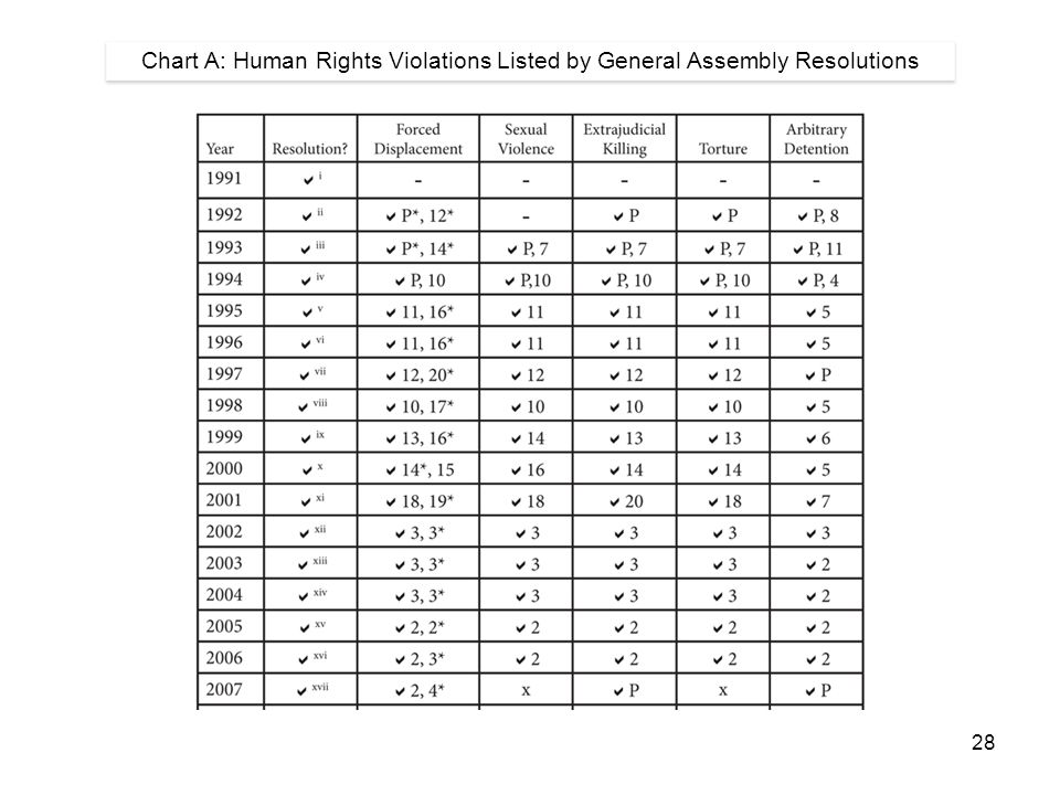 28 Chart A: Human Rights Violations Listed by General Assembly Resolutions