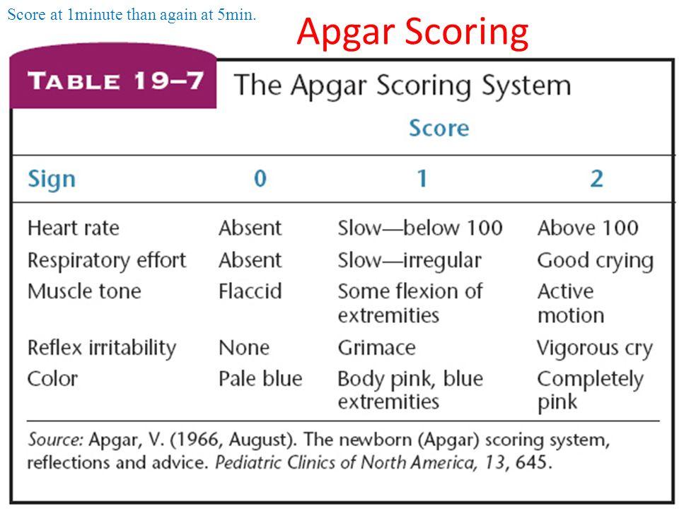 Apgar Scoring Score at 1minute than again at 5min.