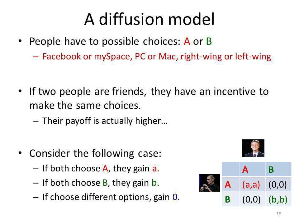 A diffusion model 18 People have to possible choices: A or B – Facebook or mySpace, PC or Mac, right-wing or left-wing If two people are friends, they have an incentive to make the same choices.