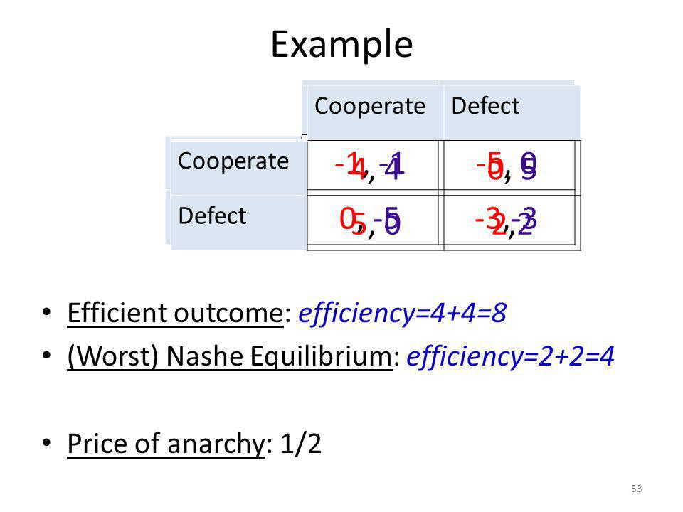 Example 53 Efficient outcome: efficiency=4+4=8 (Worst) Nashe Equilibrium: efficiency=2+2=4 Price of anarchy: 1/2 CooperateDefect Cooperate -1, -1-5, 0 Defect 0, -5-3,-3 CooperateDefect Cooperate 4, 40, 50, 5 Defect 5, 02,22,2