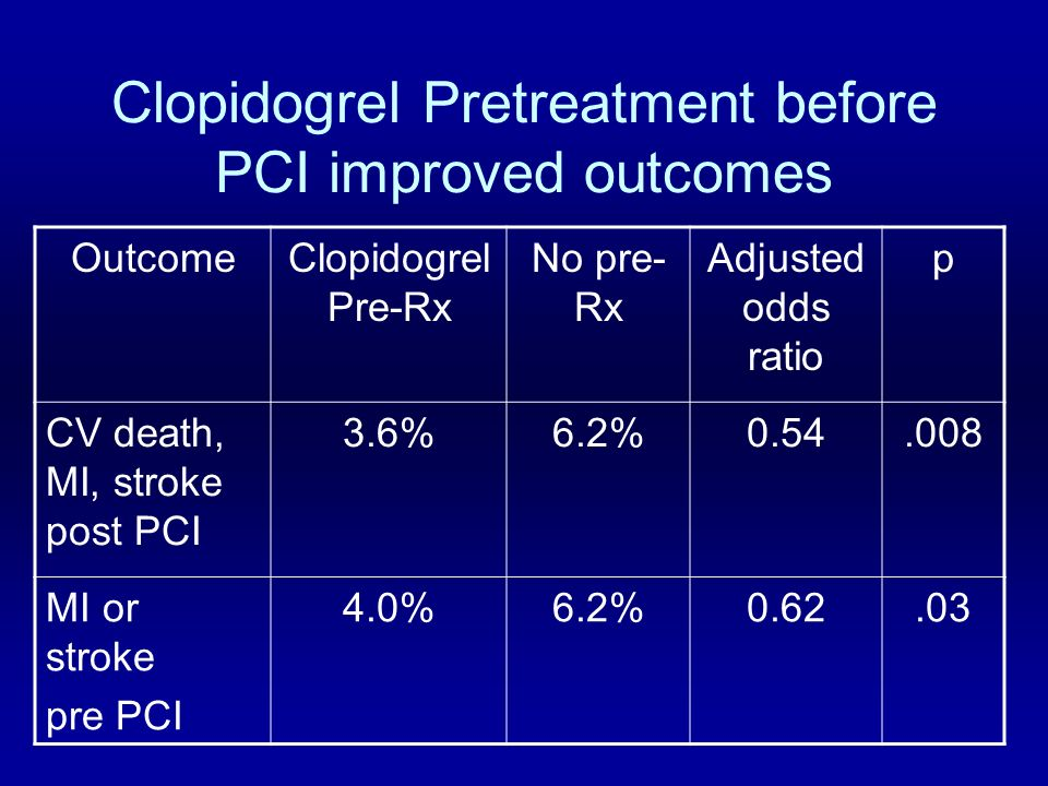Effect of Clopidogrel Pretreatment before PCI the PCI Clarity Study Clopidogrel pretreatment benefit –Regardless of patient characteristics –For urgent/elective PCI regardless of timing No difference in bleeding –2.0% vs.