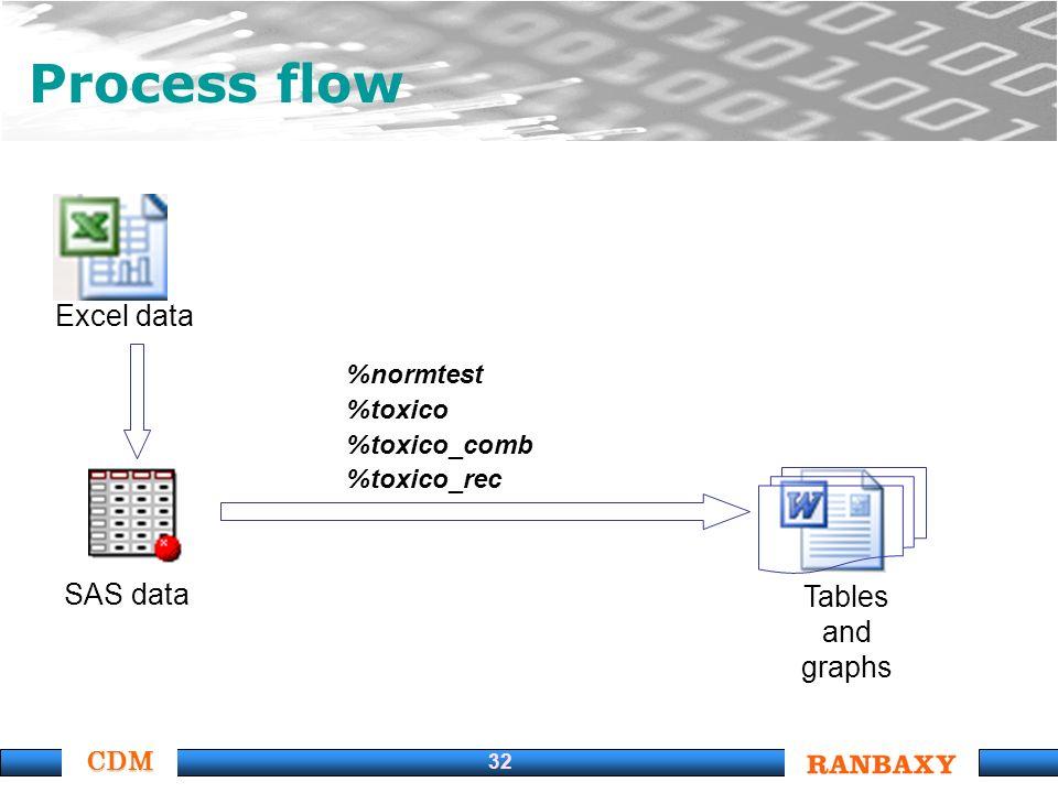 CDM 32 Process flow Excel data SAS data Tables and graphs %normtest %toxico %toxico_comb %toxico_rec