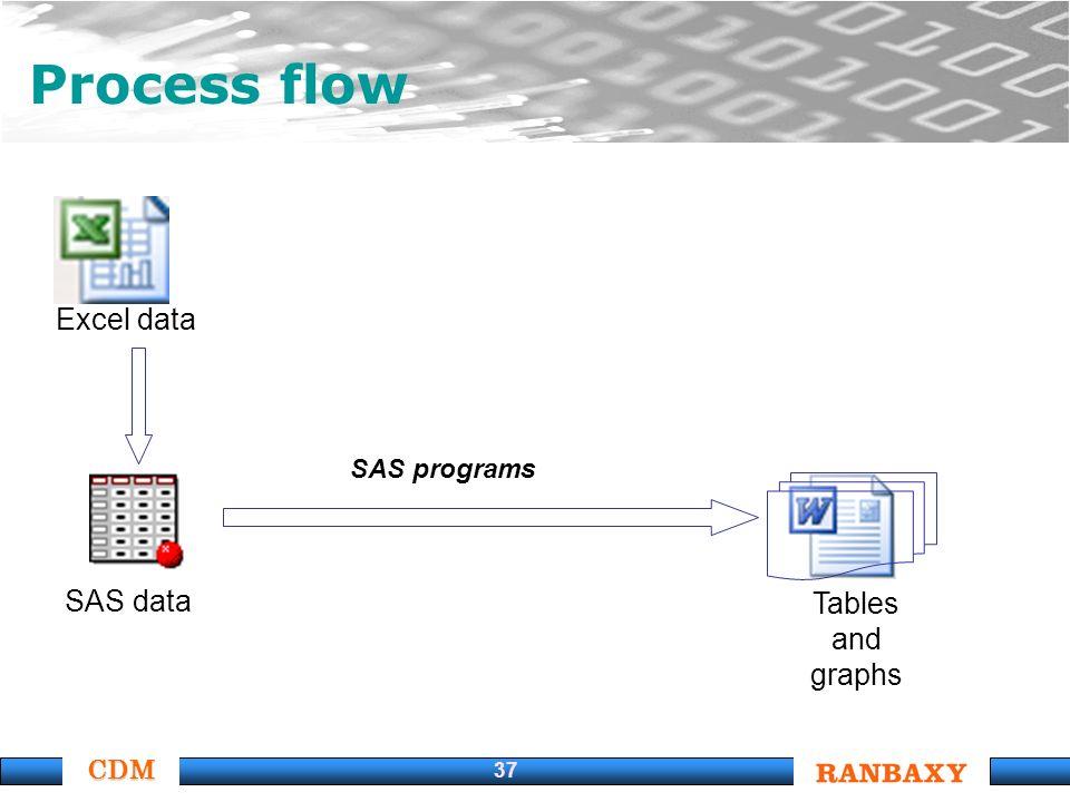 CDM 37 Process flow Excel data SAS data Tables and graphs SAS programs