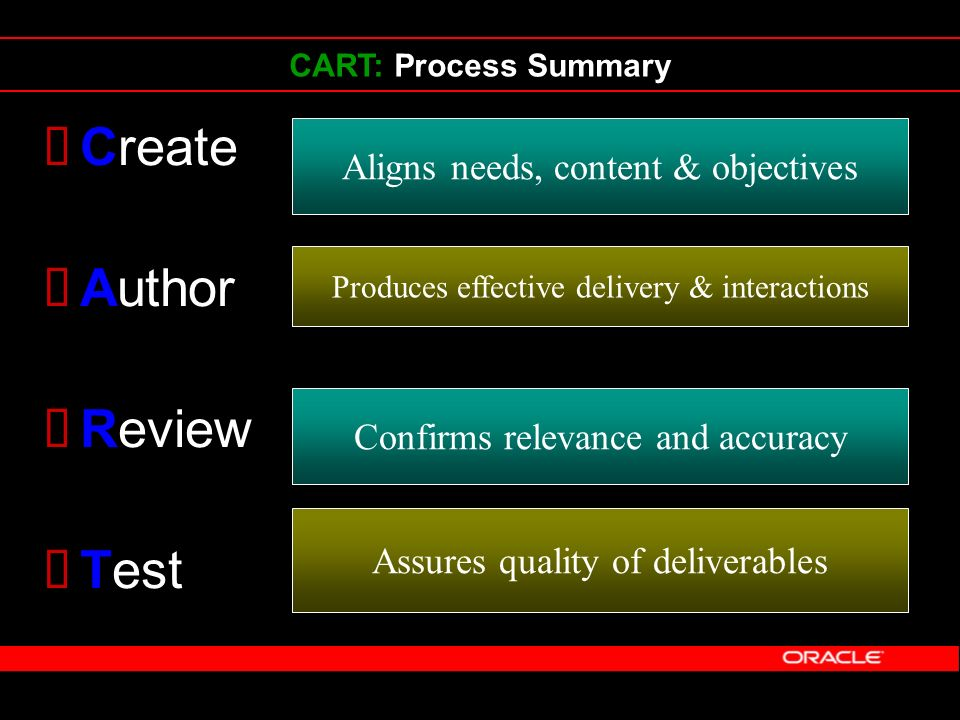 CART: Process Summary Create Author Review Test Aligns needs, content & objectives Produces effective delivery & interactions Confirms relevance and a