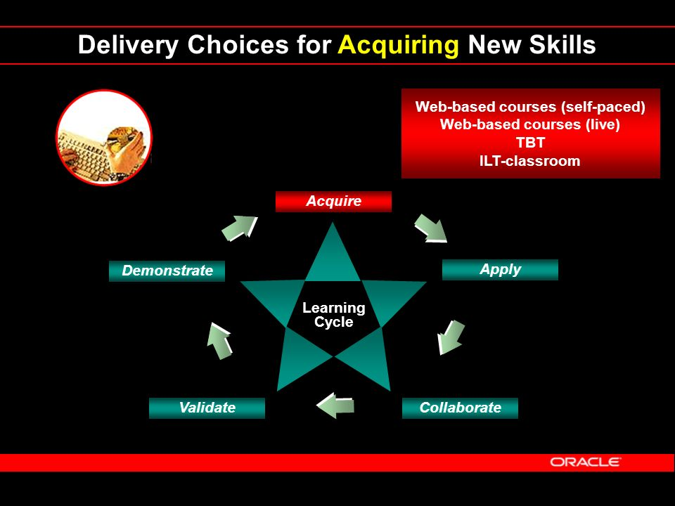 Delivery Choices for Acquiring New Skills Learning Cycle Demonstrate Acquire Apply CollaborateValidate Web-based courses (self-paced) Web-based course