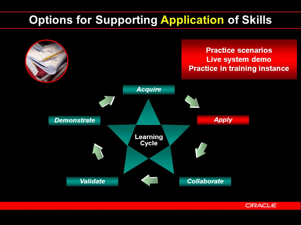 Options for Supporting Application of Skills Learning Cycle Demonstrate Acquire Apply CollaborateValidate Practice scenarios Live system demo Practice
