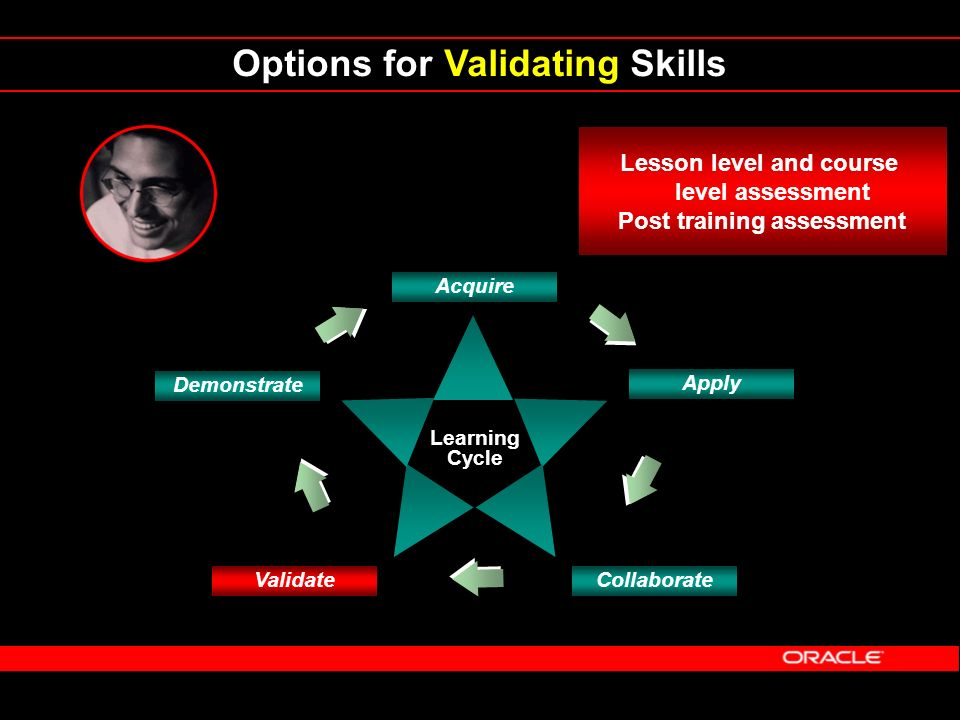 Options for Validating Skills Learning Cycle Demonstrate Acquire Apply CollaborateValidate Lesson level and course level assessment Post training assessment