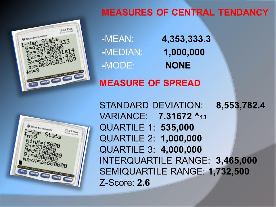 MEASURES OF CENTRAL TENDANCY -MEAN: 4,353,333.3 -MEDIAN: 1,000,000 -MODE: NONE MEASURE OF SPREAD STANDARD DEVIATION: 8,553,782.4 VARIANCE: 7.31672 ^ 13 QUARTILE 1: 535,000 QUARTILE 2: 1,000,000 QUARTILE 3: 4,000,000 INTERQUARTILE RANGE: 3,465,000 SEMIQUARTILE RANGE: 1,732,500 Z-Score: 2.6