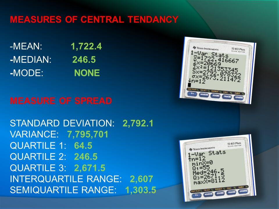 MEASURES OF CENTRAL TENDANCY -MEAN: 1,722.4 -MEDIAN: 246.5 -MODE: NONE MEASURE OF SPREAD STANDARD DEVIATION: 2,792.1 VARIANCE: 7,795,701 QUARTILE 1: 64.5 QUARTILE 2: 246.5 QUARTILE 3: 2,671.5 INTERQUARTILE RANGE: 2,607 SEMIQUARTILE RANGE: 1,303.5