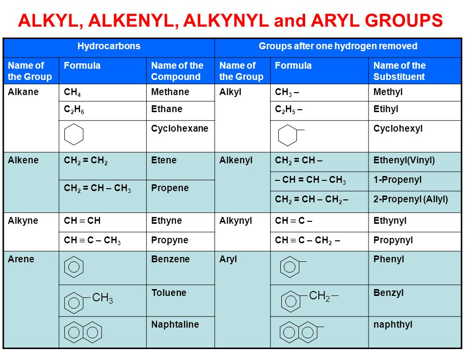 ALKYL, ALKENYL, ALKYNYL and ARYL GROUPS HydrocarbonsGroups after one hydrogen removed Name of the Group FormulaName of the Compound Name of the Group