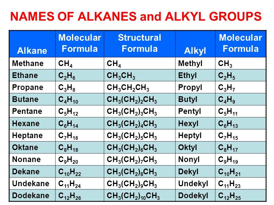 Alkane Molecular Formula Structural Formula Alkyl Molecular Formula MethaneCH 4 MethylCH 3 EthaneC2H6C2H6 CH 3 EthylC2H5C2H5 PropaneC3H8C3H8 CH 3 CH 2
