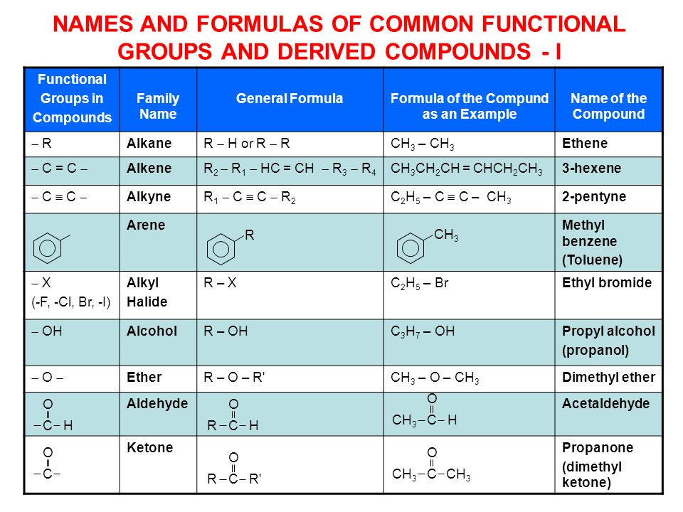Functional Groups in Compounds Family Name General FormulaFormula of the Compund as an Example Name of the Compound R Alkane R H or R R CH 3 – CH 3 Et