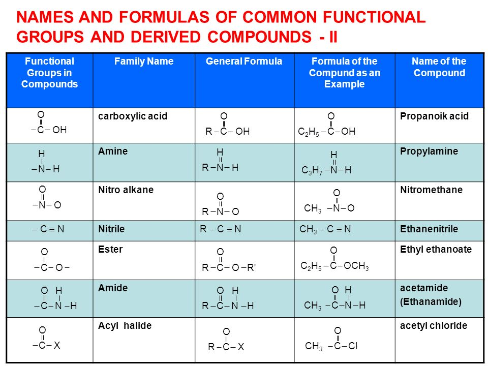 Functional Groups in Compounds Family NameGeneral FormulaFormula of the Compund as an Example Name of the Compound carboxylic acidPropanoik acid Amine