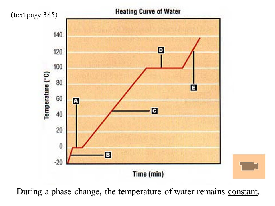 During a phase change, the temperature of water remains constant. (text page 385)