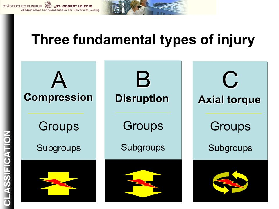 A Groups Subgroups Compression C Groups Subgroups Axial torque B Groups Subgroups Disruption Disruption Three fundamental types of injury CLASSIFICATI