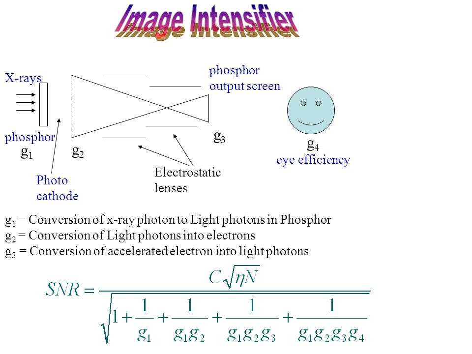 g2g2 g3g3 phosphor output screen phosphor Photo cathode X-rays g 1 = Conversion of x-ray photon to Light photons in Phosphor g 2 = Conversion of Light