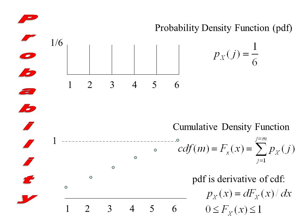 1/6 123456 1 123456 Cumulative Density Function Probability Density Function (pdf) pdf is derivative of cdf: