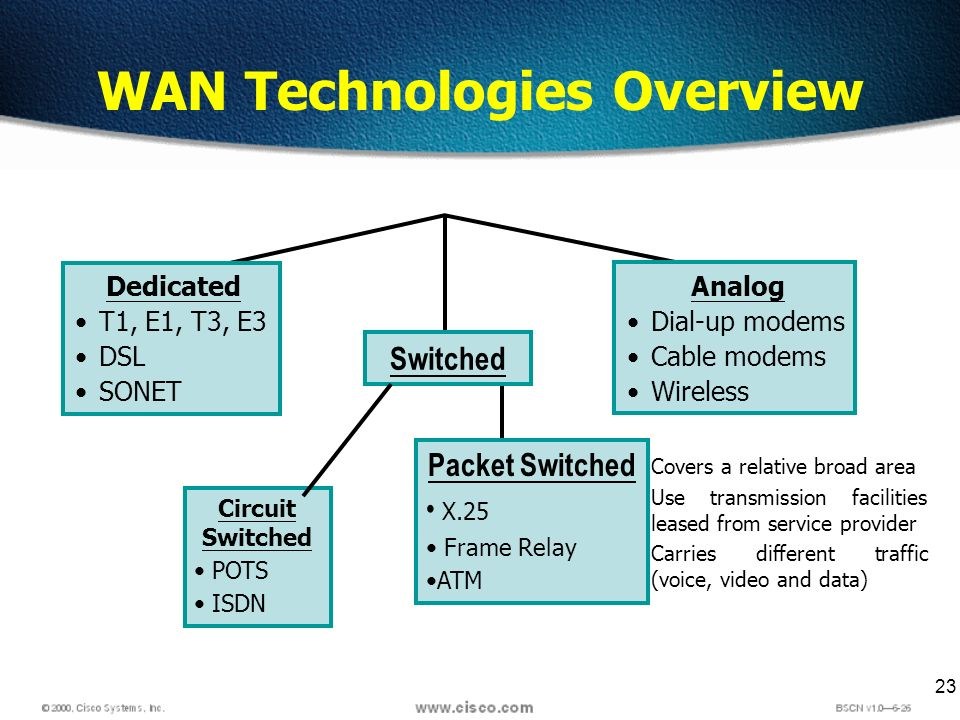 23 WAN Technologies Overview Covers a relative broad area Use transmission facilities leased from service provider Carries different traffic (voice, video and data) Dedicated T1, E1, T3, E3 DSL SONET Analog Dial-up modems Cable modems Wireless Switched Circuit Switched POTS ISDN Packet Switched X.25 Frame Relay ATM