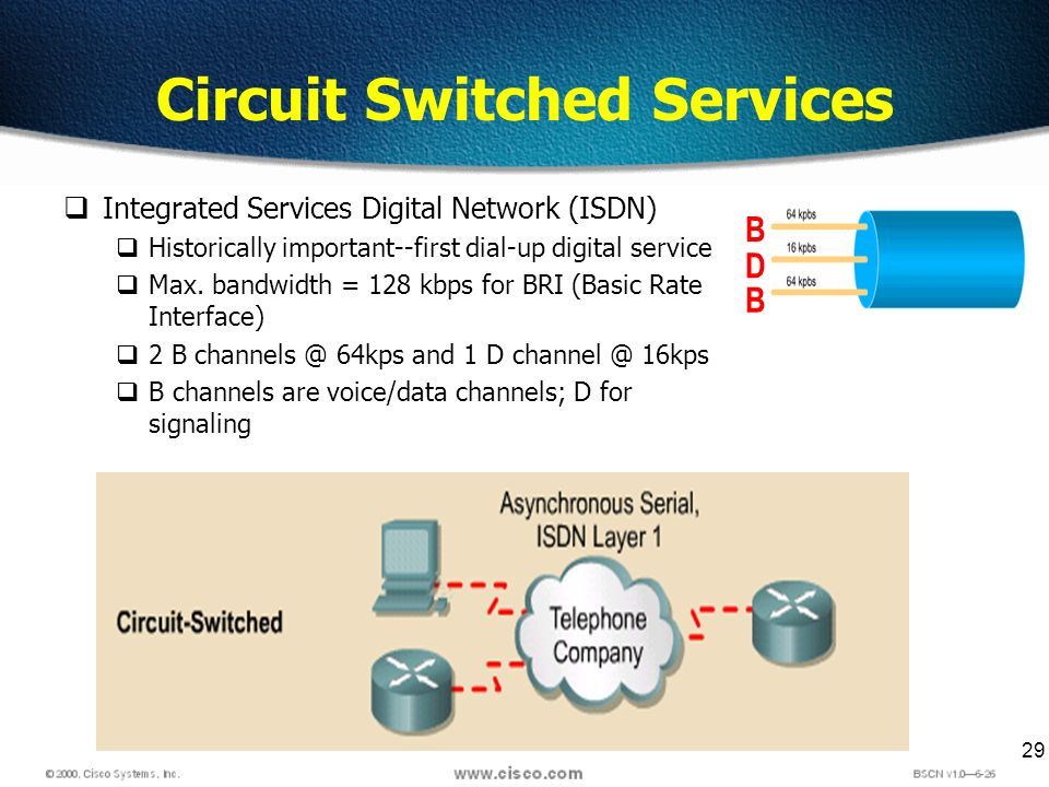 29 Circuit Switched Services Integrated Services Digital Network (ISDN) Historically important--first dial-up digital service Max. bandwidth = 128 kbp