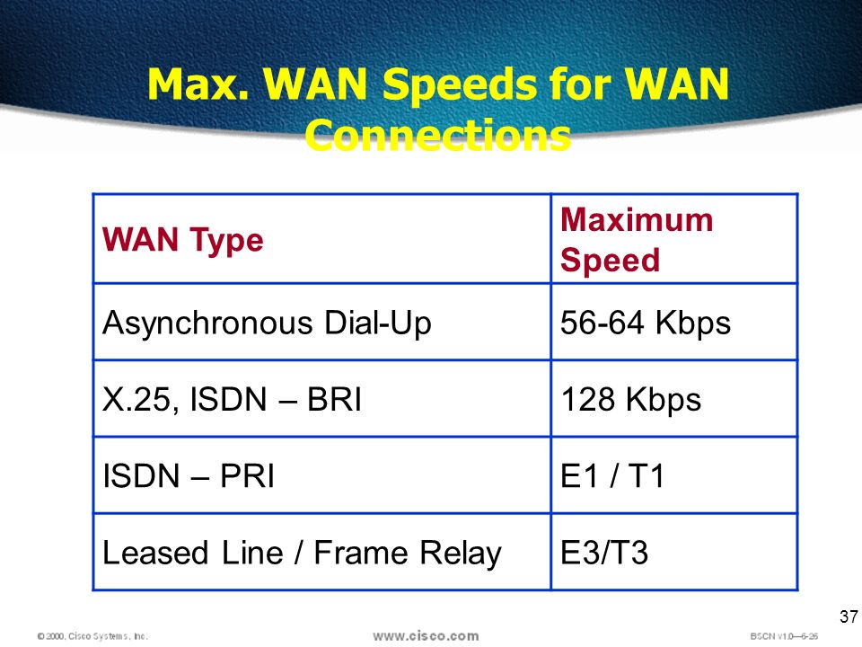 37 Max. WAN Speeds for WAN Connections WAN Type Maximum Speed Asynchronous Dial-Up56-64 Kbps X.25, ISDN – BRI128 Kbps ISDN – PRIE1 / T1 Leased Line /