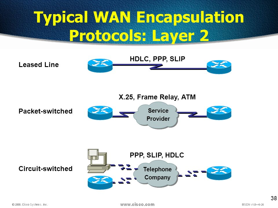 38 Leased Line Circuit-switched PPP, SLIP, HDLC HDLC, PPP, SLIP Packet-switched X.25, Frame Relay, ATM Typical WAN Encapsulation Protocols: Layer 2 Te