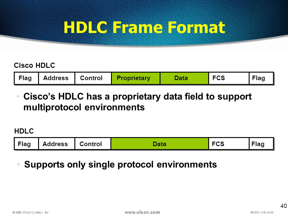 40 FlagAddressControlDataFCSFlag HDLC Supports only single protocol environments FlagAddressControlProprietaryDataFCSFlag Cisco HDLC HDLC Frame Format Ciscos HDLC has a proprietary data field to support multiprotocol environments