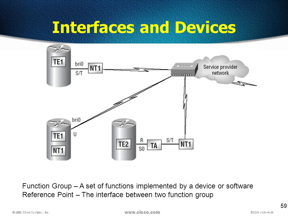59 Interfaces and Devices Function Group – A set of functions implemented by a device or software Reference Point – The interface between two function group