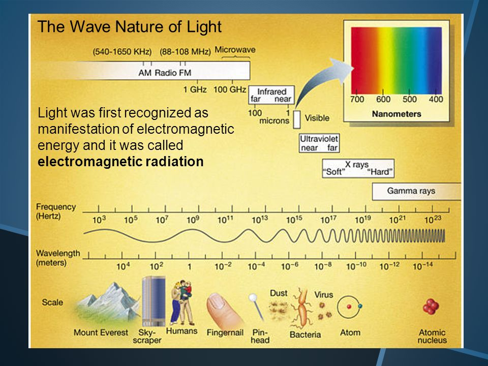2 Light was first recognized as manifestation of electromagnetic energy and it was called electromagnetic radiation The Wave Nature of Light