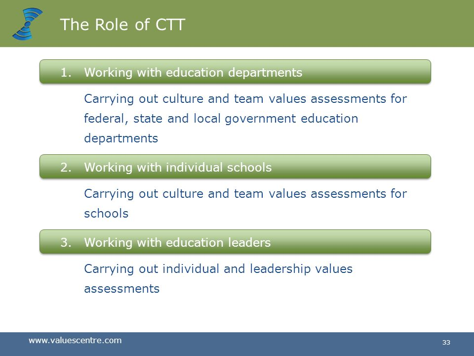 www.valuescentre.com 32 The Role of CTT 1.