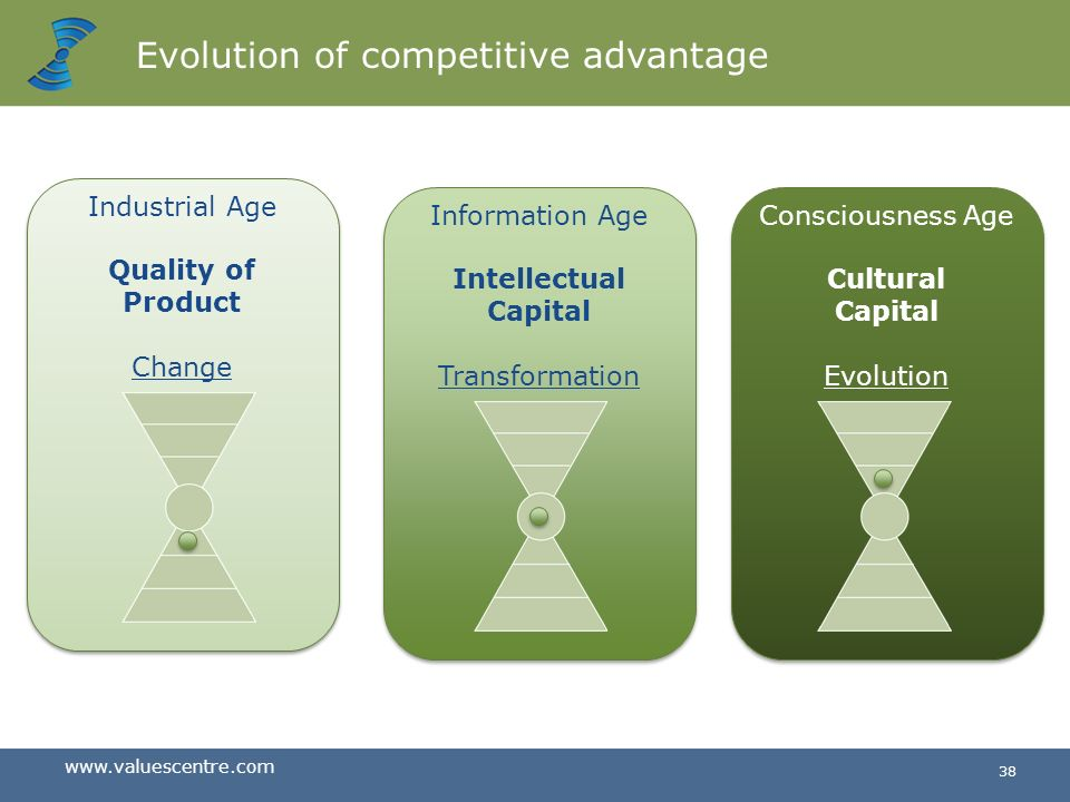 www.valuescentre.com 37 Evolution of arenas of competitive advantage Intellectual Capital Cultural Capital Quality of Product Manpower Agricultural Ag