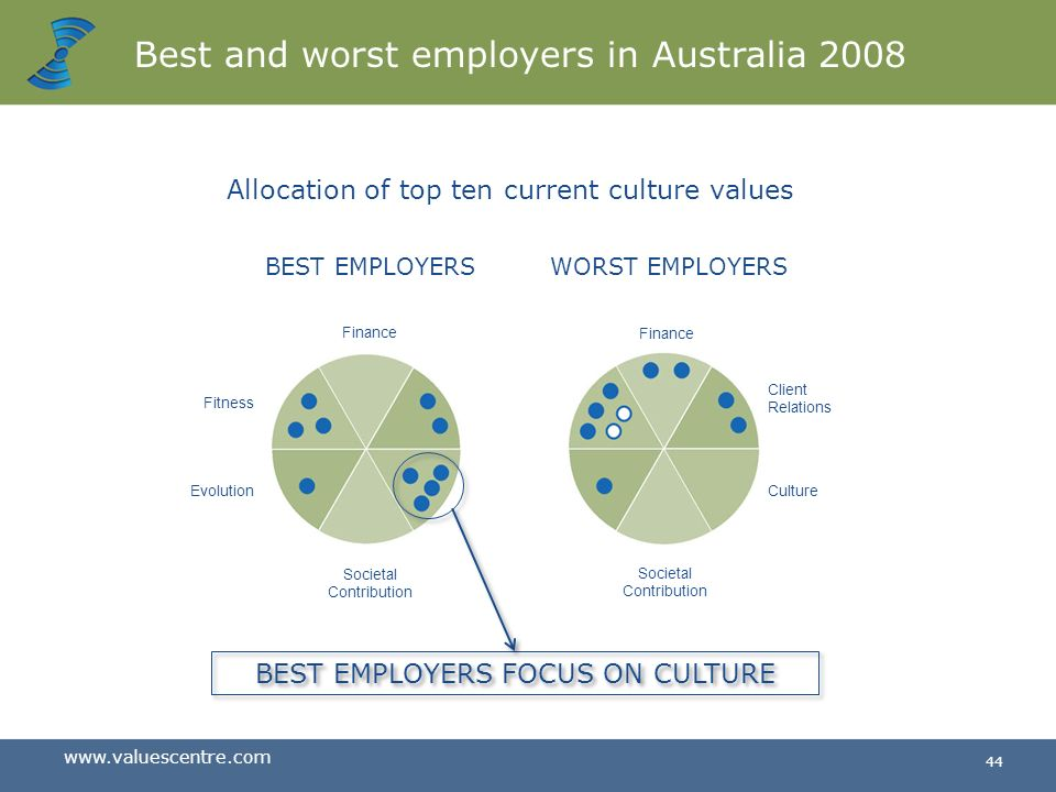 www.valuescentre.com 43 What long-lasting companies focus on Finance Societal Contribution BEST EMPLOYERS AUSTRALIA 2008 Client Relations Culture 20%