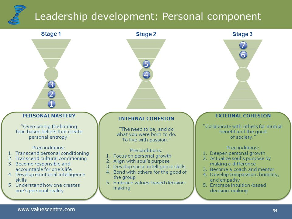 www.valuescentre.com 53 Leadership development Personal Component Business Component Three stages: Personal mastery Internal cohesion External cohesio