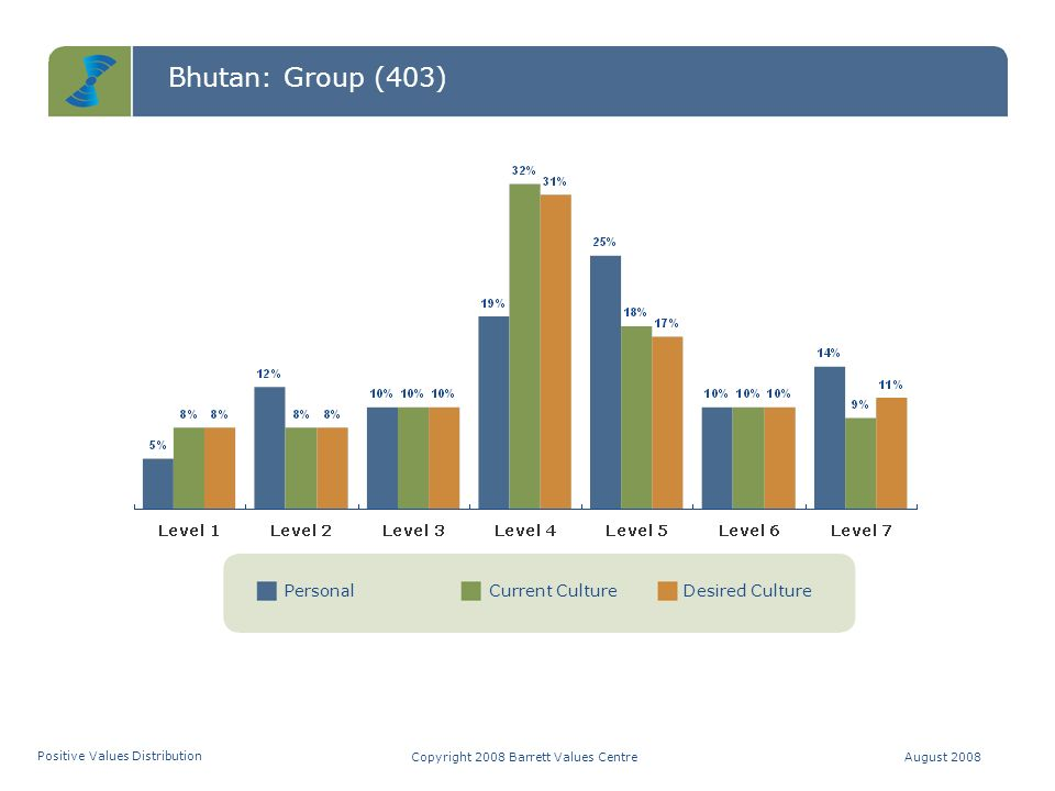 Bhutan: Group (403) C T S Values DistributionCopyright 2008 Barrett Values CentreAugust 2008 C = Common Good T = Transformation S = Self-Interest Positive Values Potentially Limiting Values CTS = 49-19-32 Entropy = 6% CTS = 37-32-31 Entropy = 6% CTS = 38-31-31 Entropy = 6% Personal Values Current Culture Values Desired Culture Values