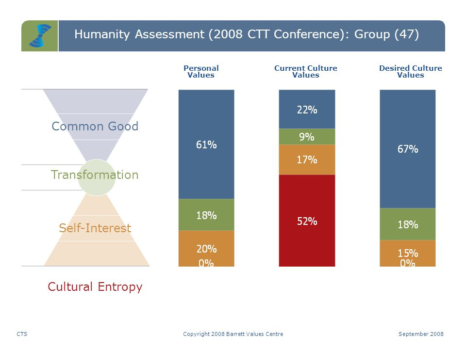 PersonalCurrent CultureDesired Culture Humanity Assessment (2008 CTT Conference): Group (47) Positive Values Distribution Copyright 2008 Barrett Value