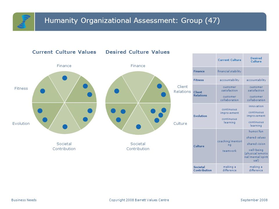 Humanity Organizational Assessment: Group (47) Common Good Transformation Self-Interest Cultural Entropy CTSCopyright 2008 Barrett Values CentreSeptem
