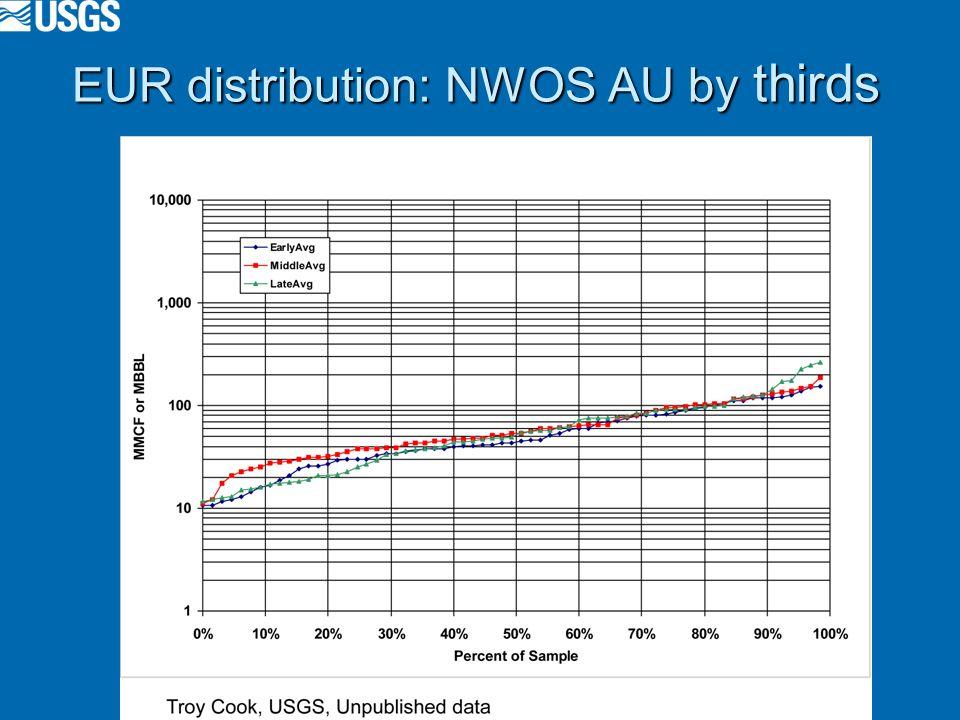 EUR distribution: NWOS AU by thirds