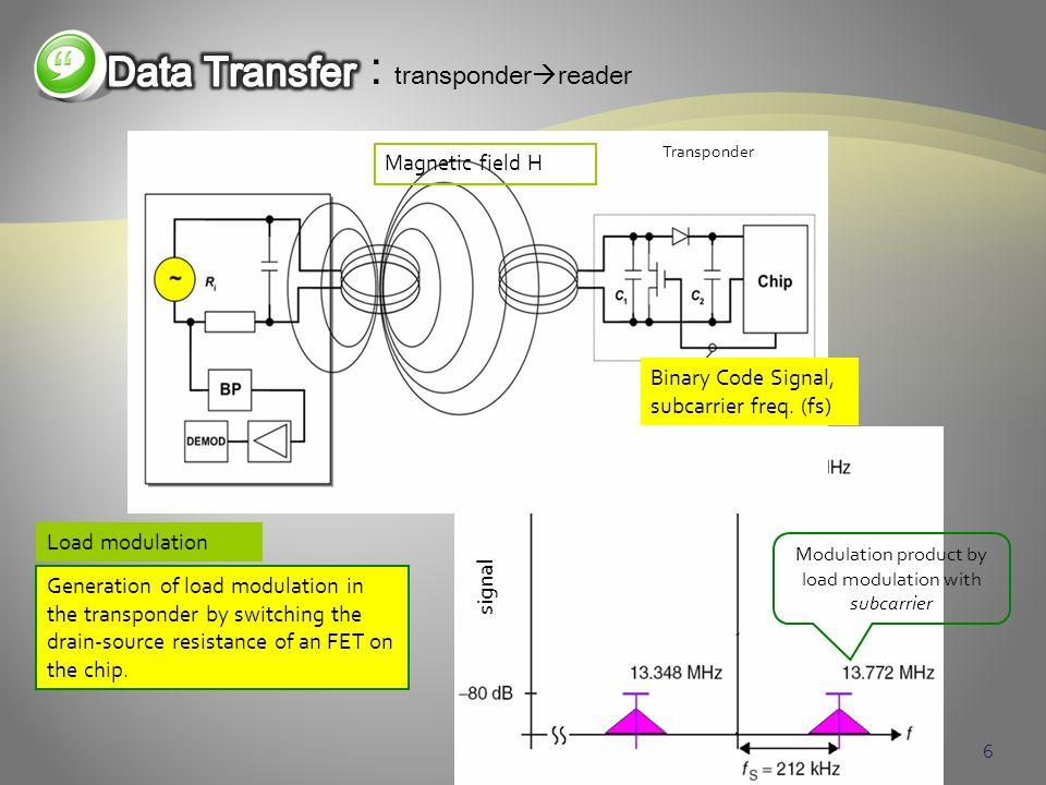 6 : transponder reader Load modulation Binary Code Signal, subcarrier freq. (fs) Transponder Magnetic field H signal Modulation product by load modula