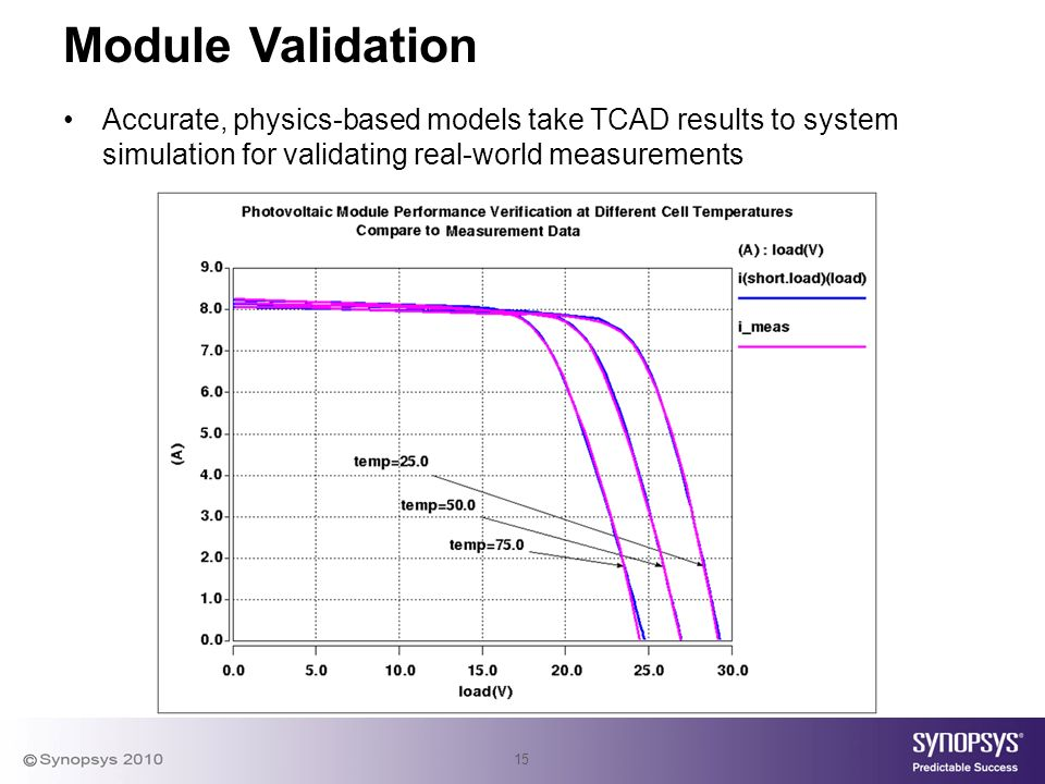 15 Module Validation Accurate, physics-based models take TCAD results to system simulation for validating real-world measurements