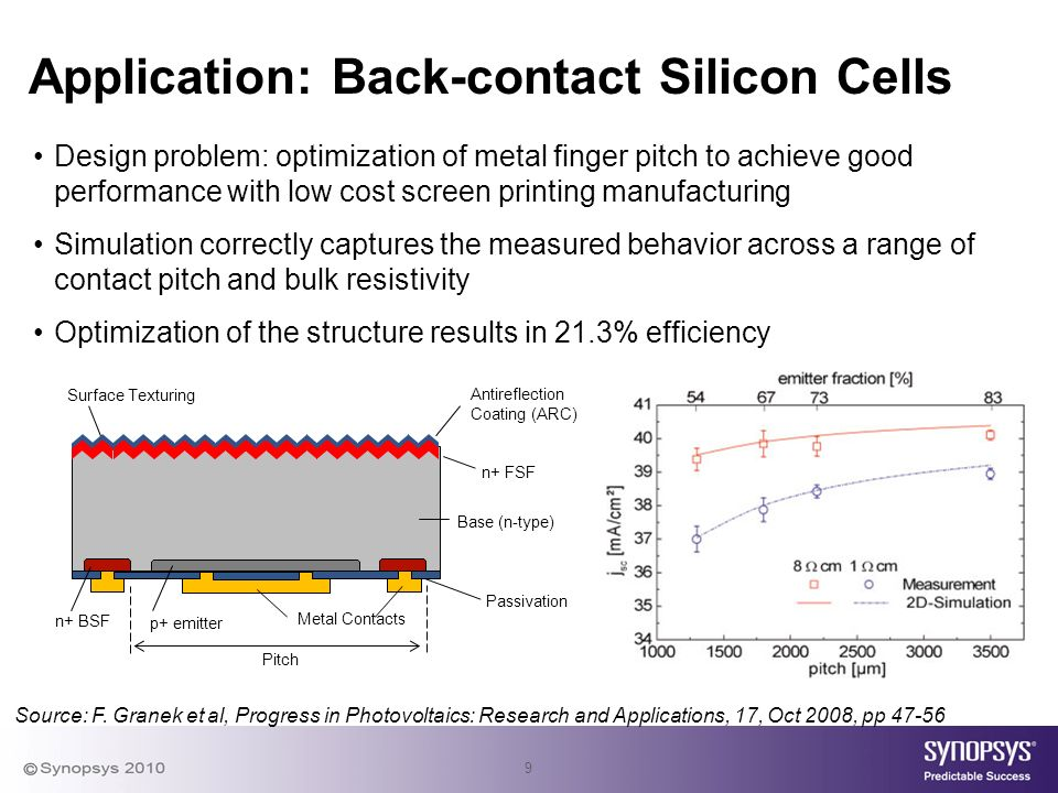 9 Application: Back-contact Silicon Cells Design problem: optimization of metal finger pitch to achieve good performance with low cost screen printing manufacturing Simulation correctly captures the measured behavior across a range of contact pitch and bulk resistivity Optimization of the structure results in 21.3% efficiency Source: F.